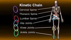 Хроническая боль в плече